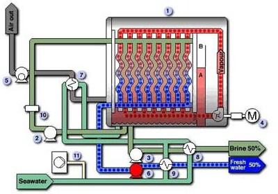 VVC diagram