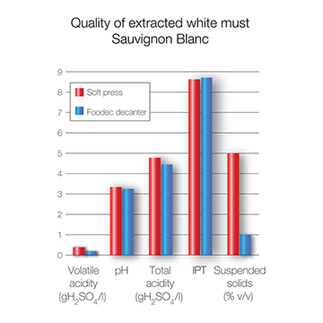 Quality of white whine extract with Foodec_Sauvignon Blanc grapes_360x360.png