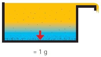 Ce problème d'huile de lubrification se résout grâce un séparateur centrifuge à pile d'assiettes