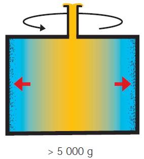 La puissance de la séparation centrifuge
