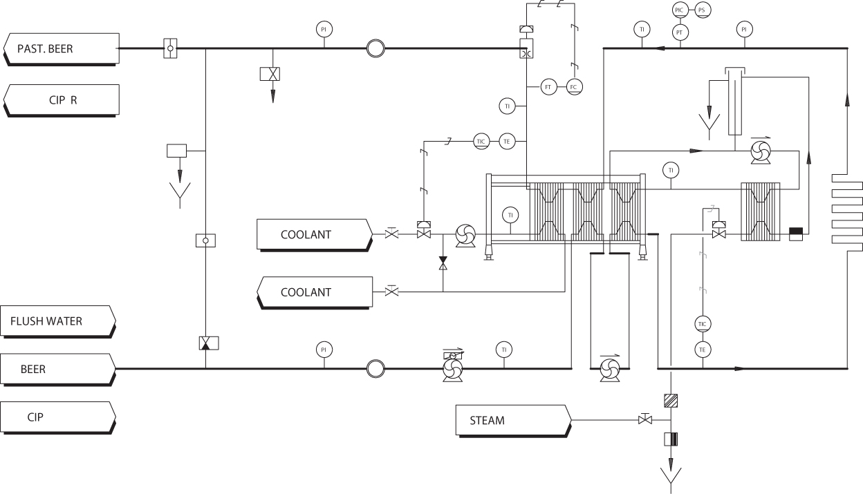 Flexitherm beer pasteurization process chart