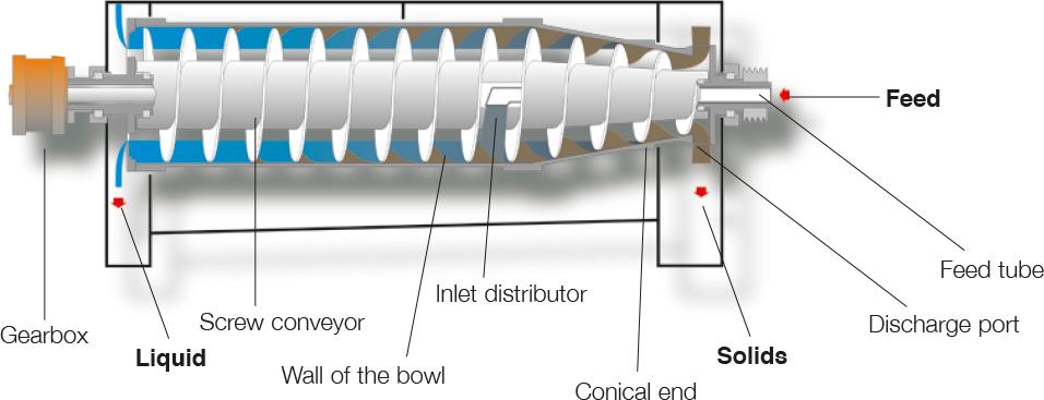 Alfa Laval Foodec decanter centrifuge