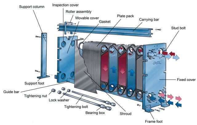 How does a plate heat exchanger work?