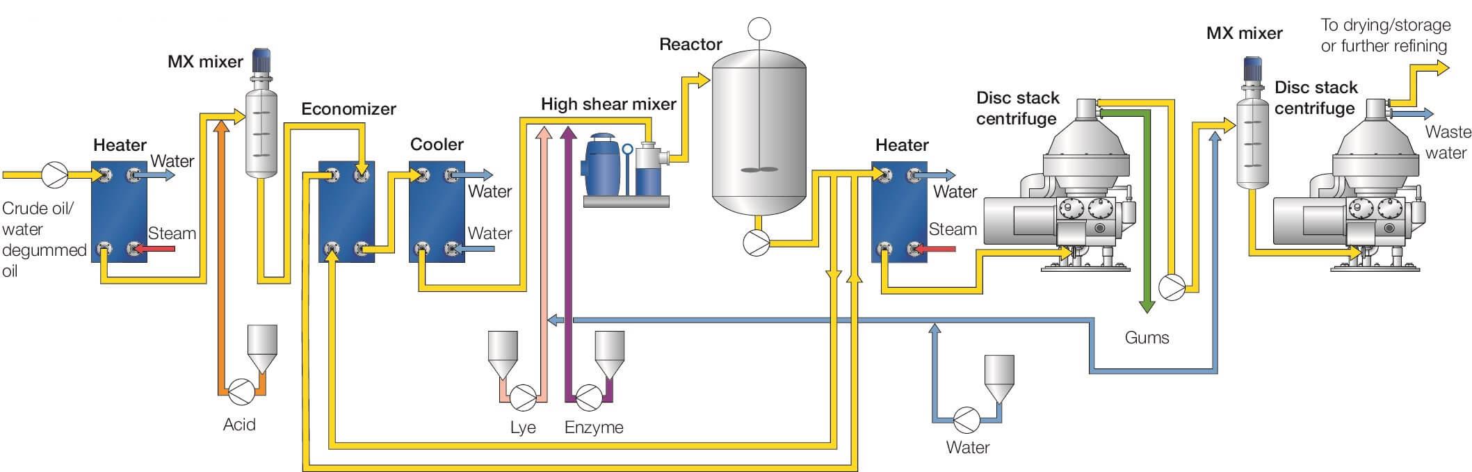 Enzymatic deep degumming process