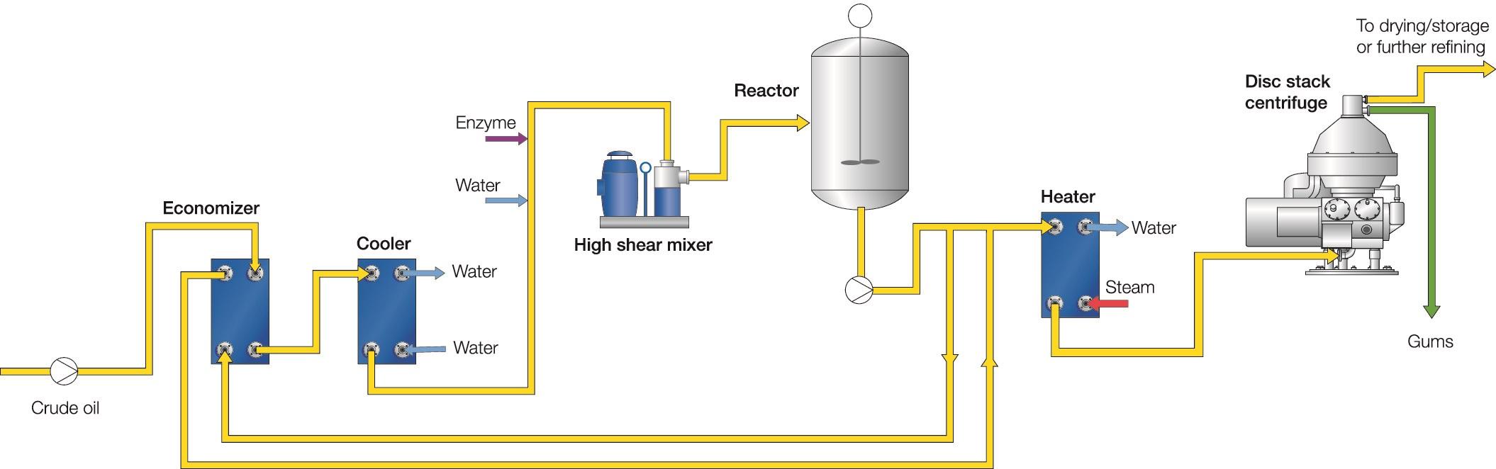 Enzymatic degumming process