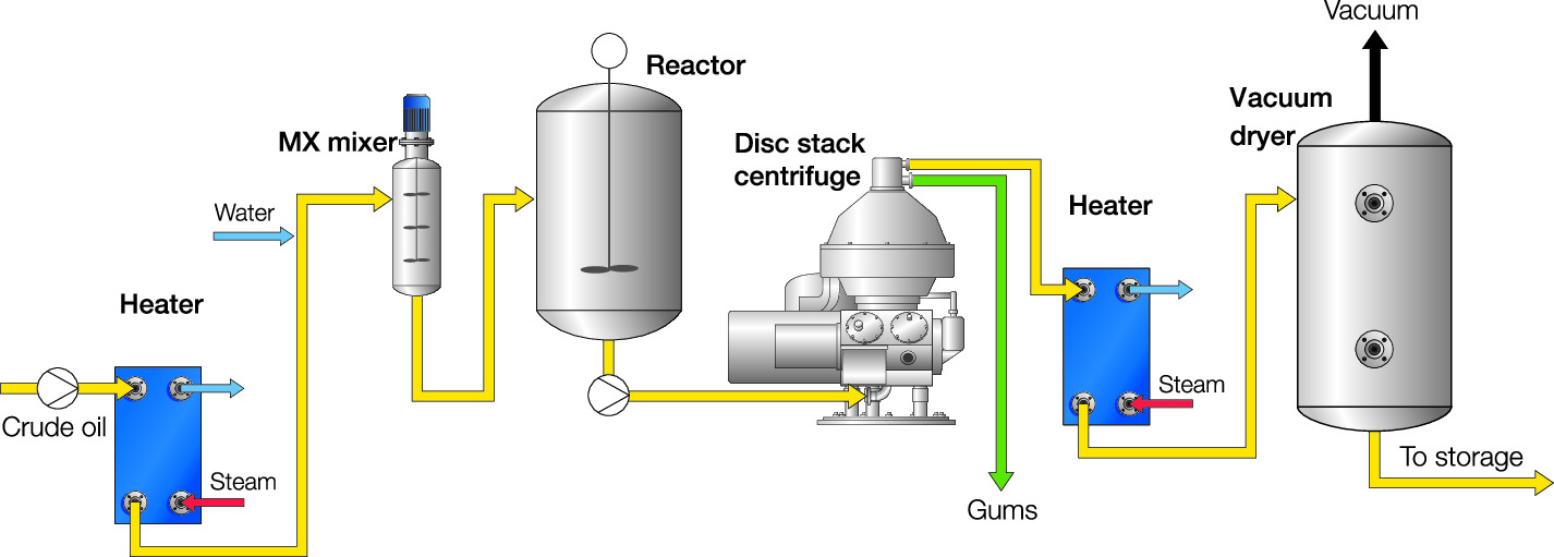 Water degumming process