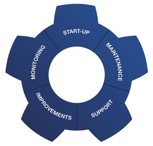 360 service portfolio cogwheel