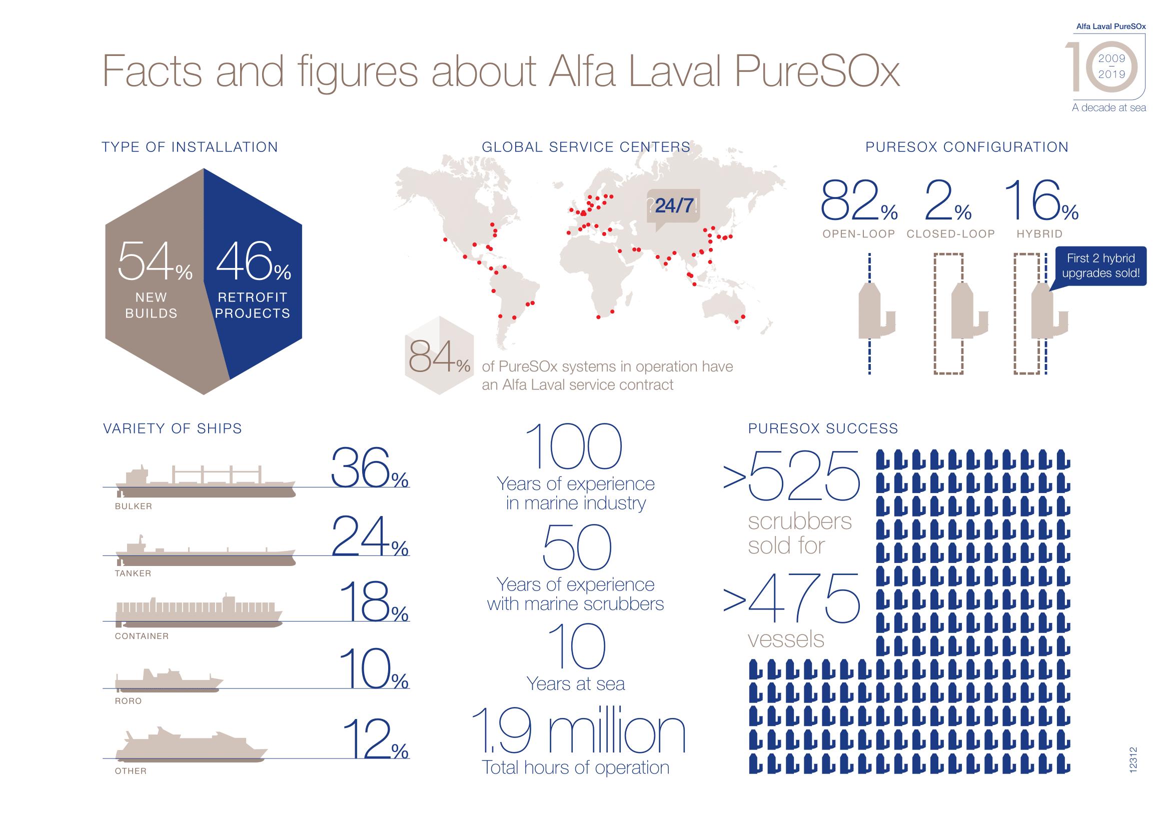 ANI0089 Infographics Scrubbers v7
