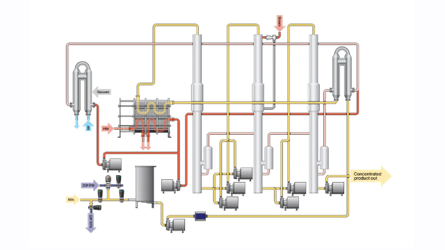 Dairy process headers concentration chart