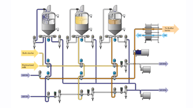 Dairy process headers fermentation chart