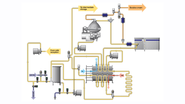 Dairy process headers pasteurization chart