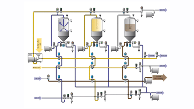 Alfa Laval - Mixing and blending