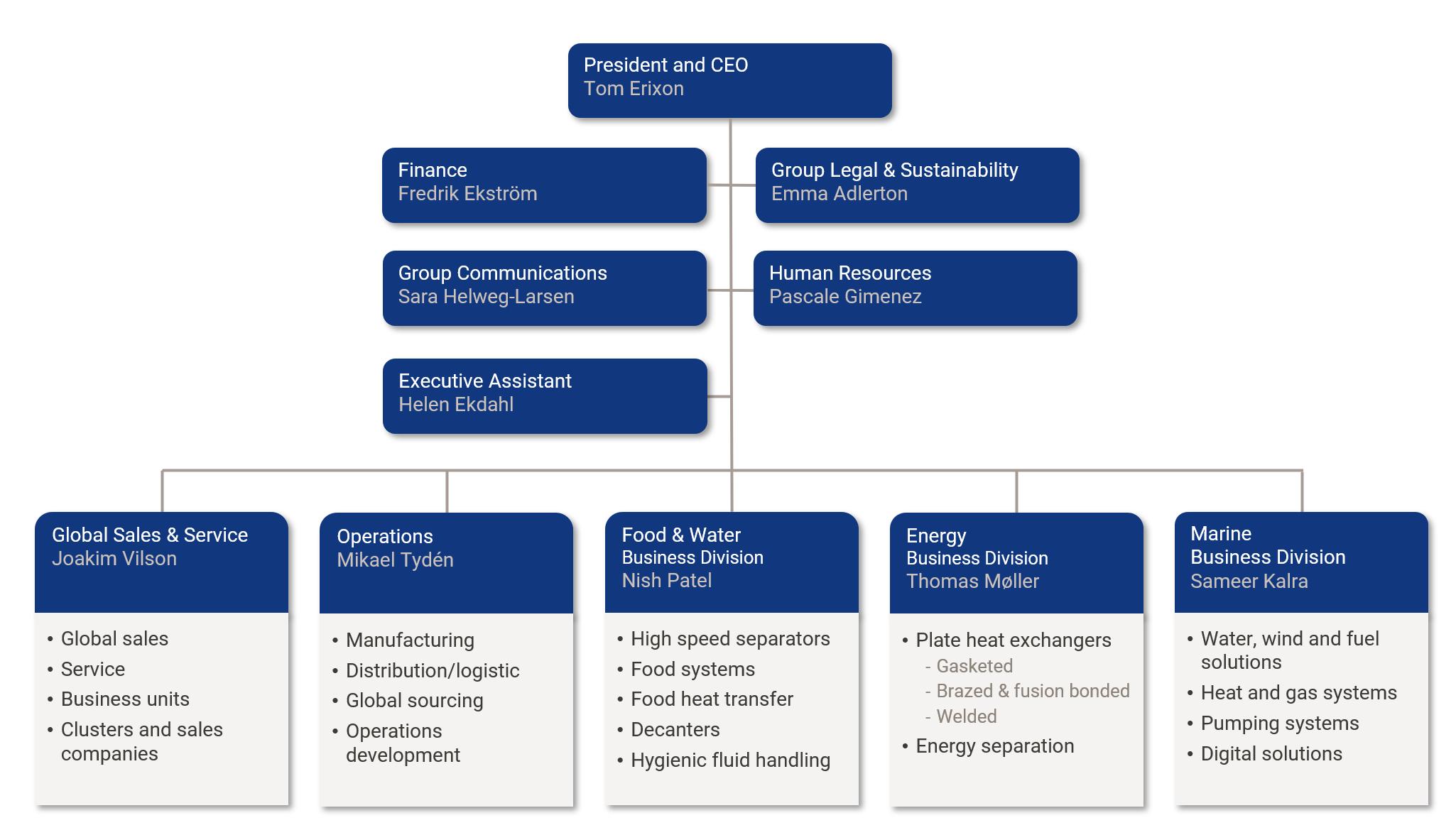 Alfa Laval organization chart
