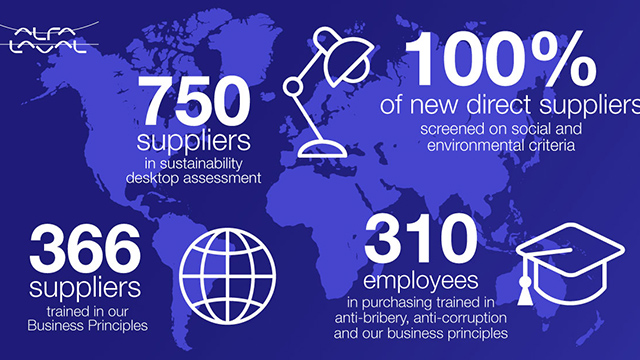 https://www.alfalaval.com/globalassets/images/about-us/sustainablity/supply-chain-640x360.jpg