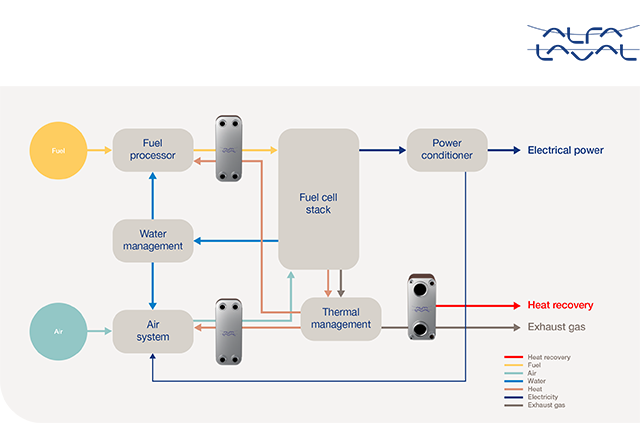 Alfa Laval Sustainable solutions Fuel cells chart