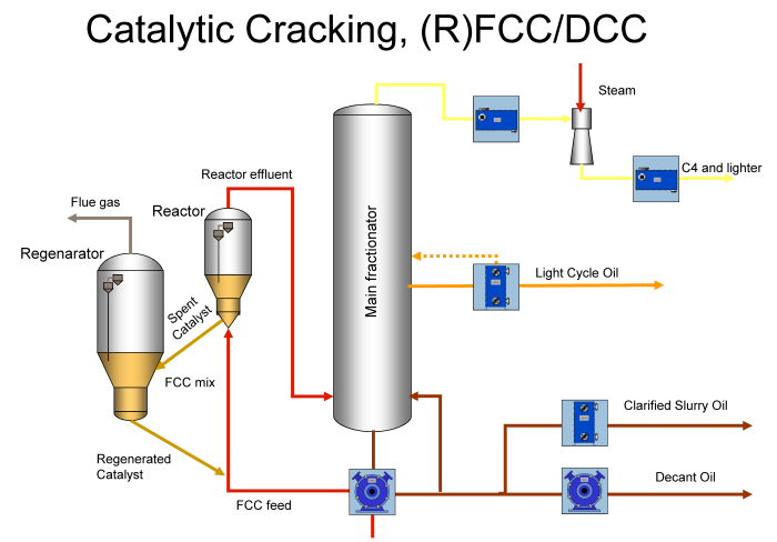 catalytic cracking This is the fifth article in a review of recent patents in the area of fluid catalytic cracking (fcc) the first four articles reviewed patents on catalyst additives, zeolites, cyclones, and cracking catalysts.