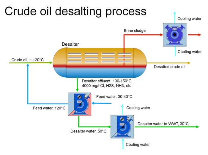 gas processing diagram with Crude Oil Desalting on In Situ besides Hydrogen Recovery  pression as well Axsinvestorpresentation besides The Environmental Architecture Is Not New It Has Appeared In The Ancient Civilizations In The Aspects Of Human Attempts To Adapt And Live In The Surrounding Environment together with WaterWash.