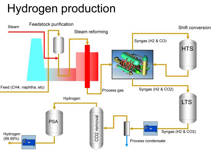 Alfa Laval Hydrogen Production