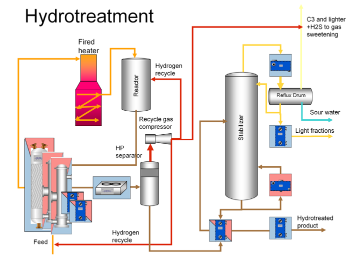 oil refinary process Ever wondered how an oil refinery works now you can learn more about the technology involved in refining crude oil into the thousands of petroleum-based products you use everyday.