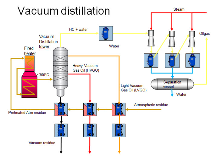 Water Distillation Unit ~ Alfa laval vacuum distillation