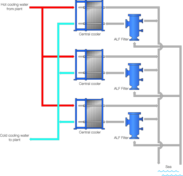 Alfa Laval Closed Cooling Water System