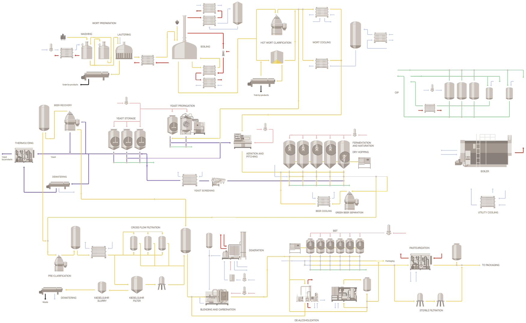 Flowchart Commercial brewing