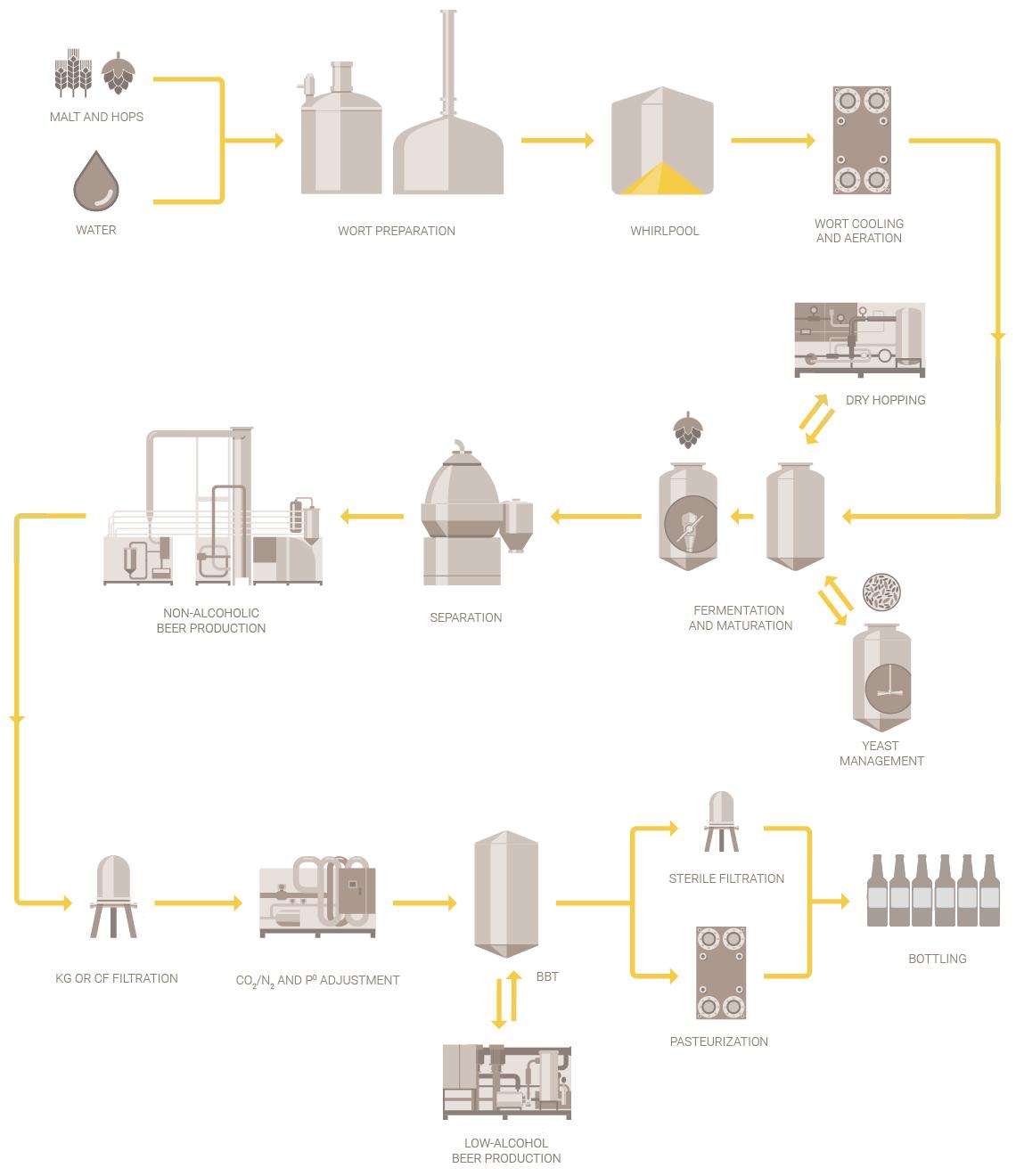 Proceso de elaboración de cerveza artesanal en Alfa Laval