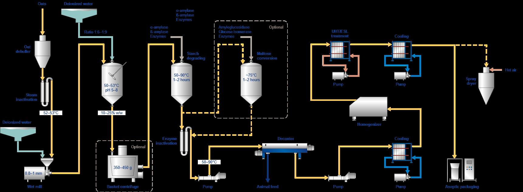 Oat milk extraction process