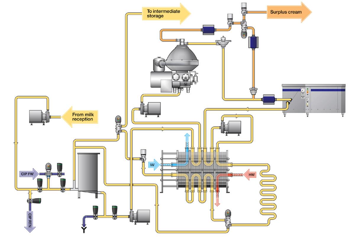 Dairy Plate Heat Exchanger Diagram Automotive Wiring Diagram