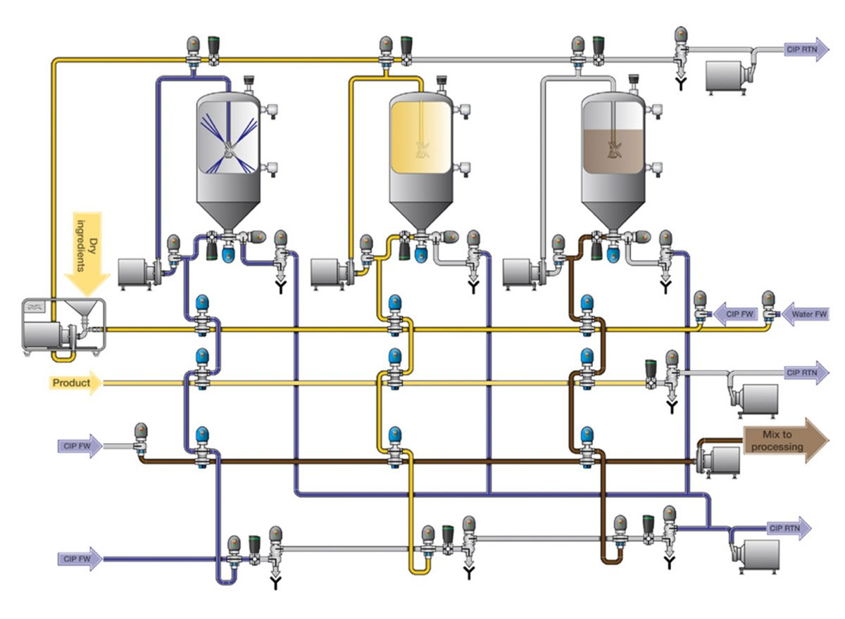 Alfa Laval - Mixing and blending (Rotary)