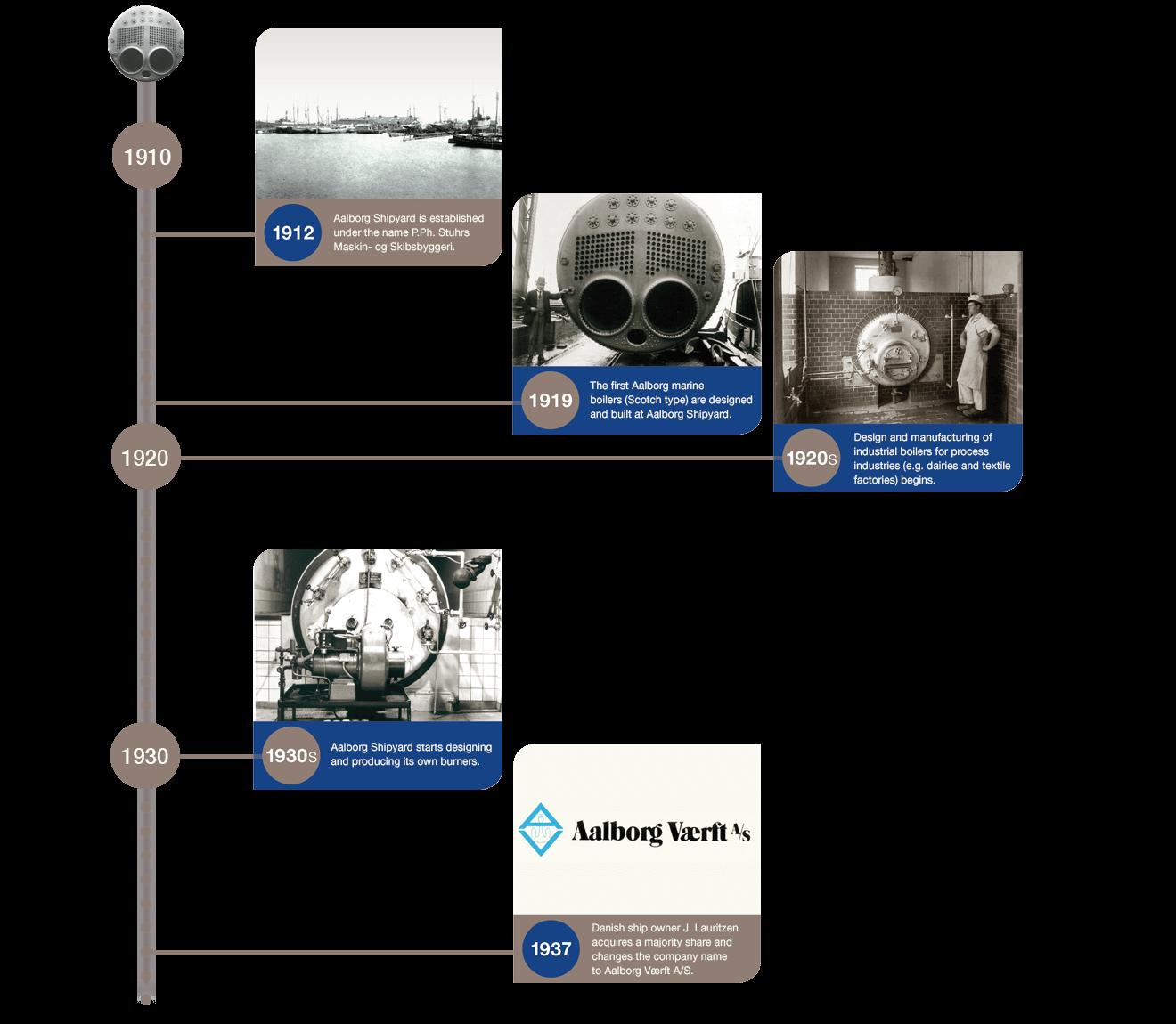 Timeline 1910 1930