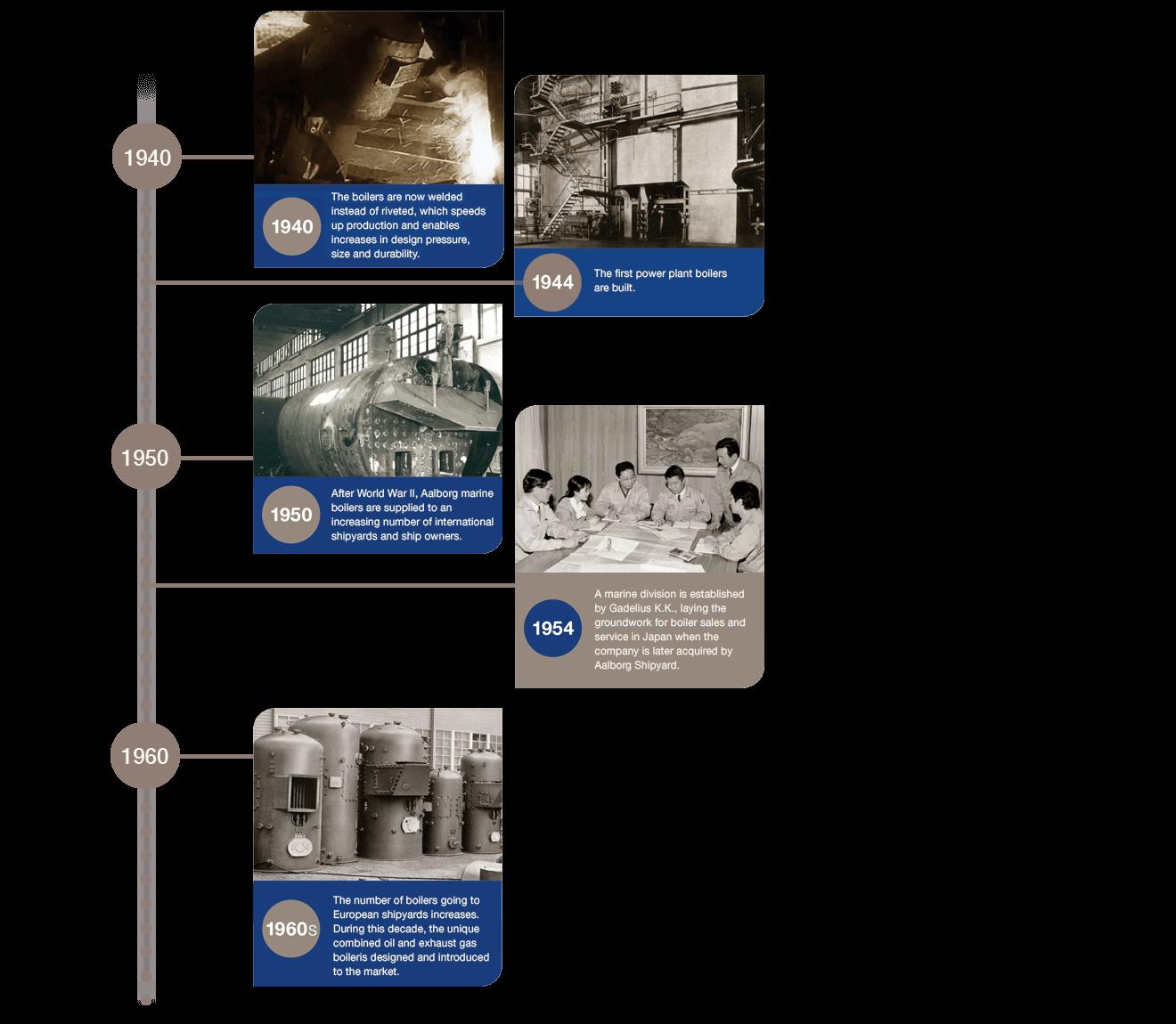 Timeline 1940 1960