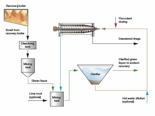 Chemical recovery - process overview