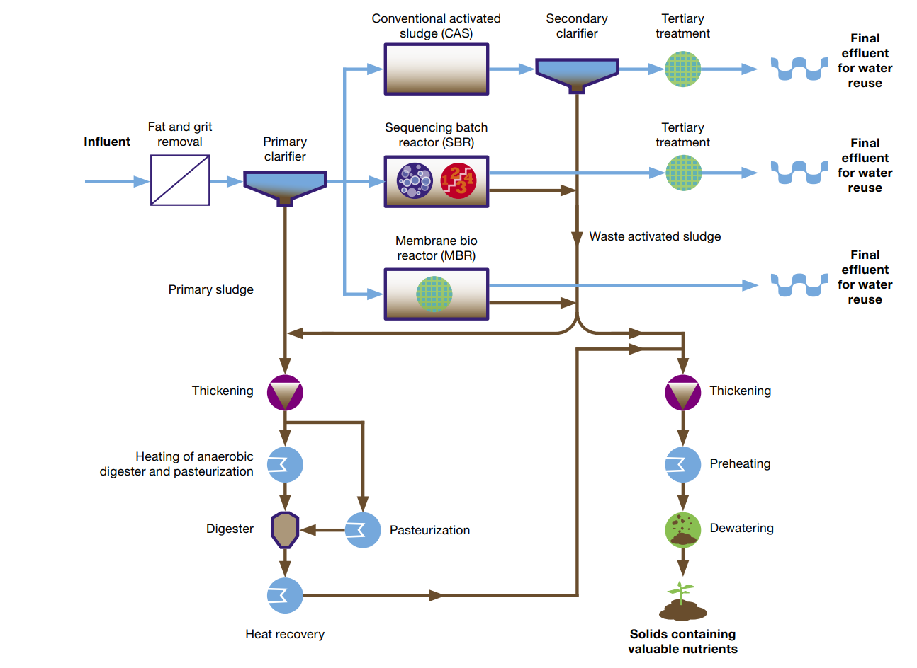 wastewater treatment process diagram