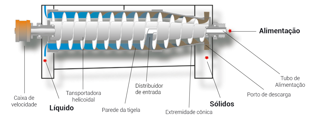 Foodec-decanter-centrifuge Portugues.jpg