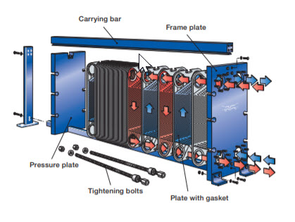 Gasketed plate heat exchanger operation diagram how.jpg