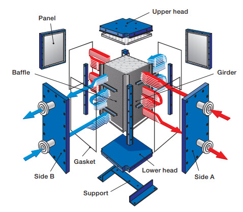 Operations of a Compabloc heat exchanger.jpg