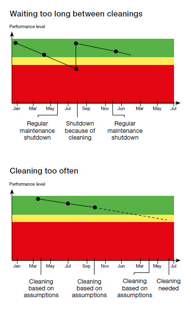 Heat exchanger fouling cleaning schedule errors