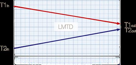 16 Střední logaritmický rozdíl teplot - Souproudé zapojení.png