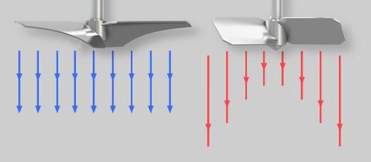 节能型搅拌叶片EnSaFoil (左)标准节距叶片的搅拌桨叶 (右)