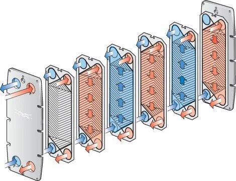 Intercambiador de calor de placas funcionamiento