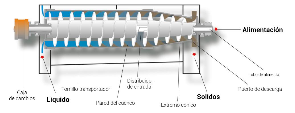 Foodec-decanter-centrifuge español.jpg