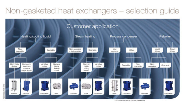 Plate & shell heat exchanger selection guide 640x360