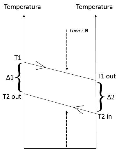 scambio termico teoria, theta basso