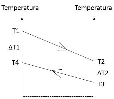 Schema termico - scambiatore di calore