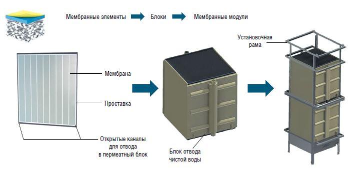 Схема мембранного биореактора