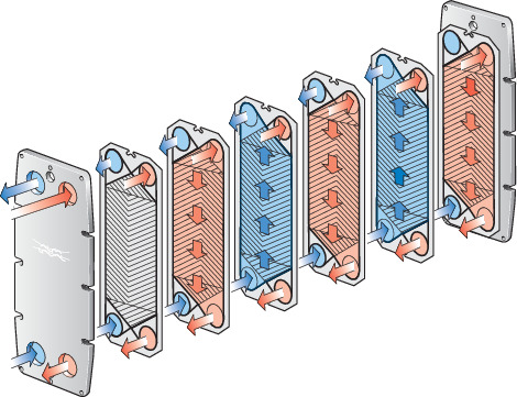 como funciona intercambiador de calor de placas Alfa Laval