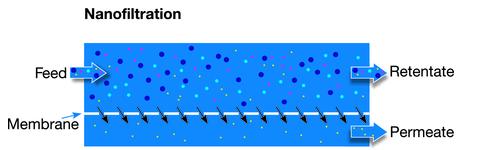 filtracion por membrana nanofiltracion