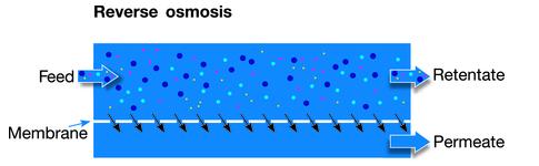Diagrama de flujo de la membrana de filtración por ósmosis inversa