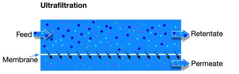 filtracion por membrana ultrafiltracion